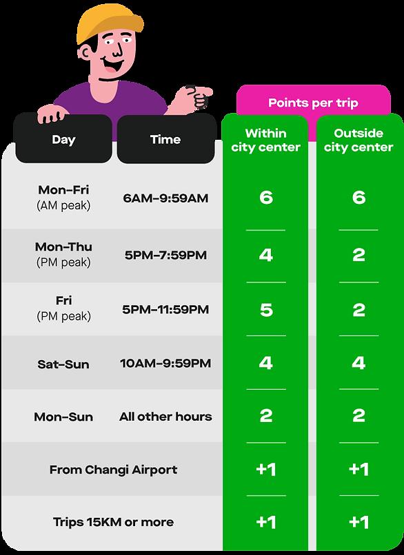 Gojek points system