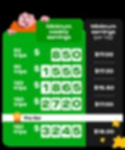 gojek minimum weekly earnings MWEs