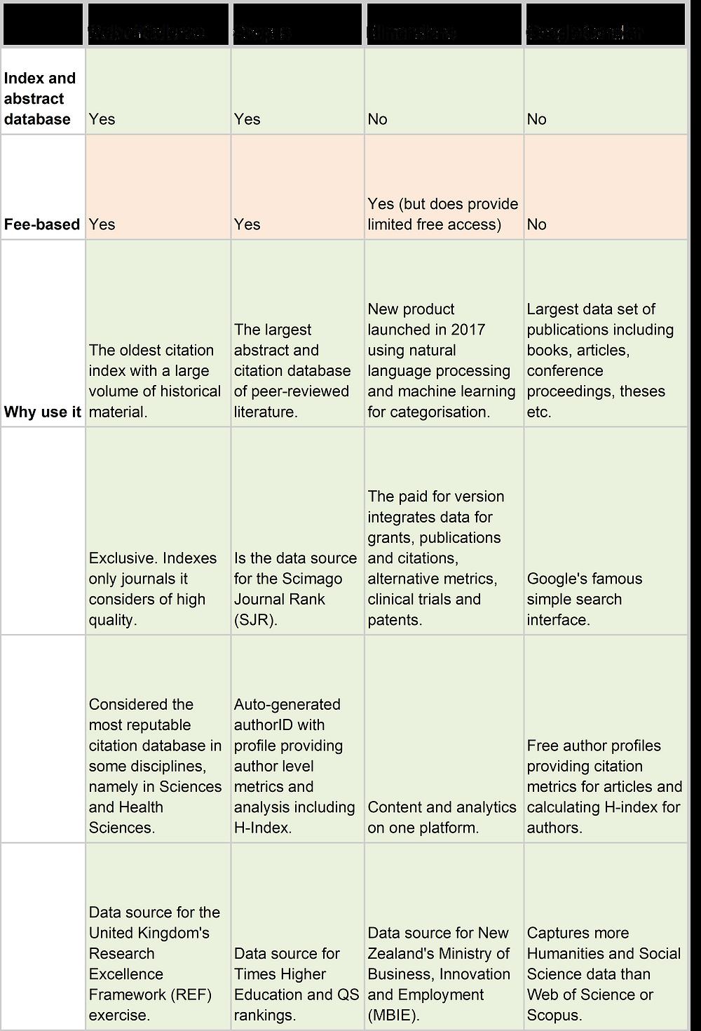 Table comparing metrics platforms