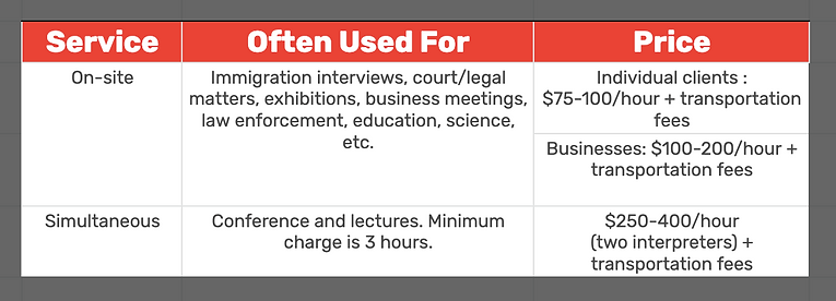 Our Interpretation Projects Pricing
