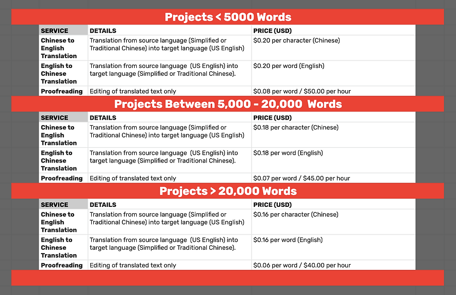 Our Translation Projects Pricing