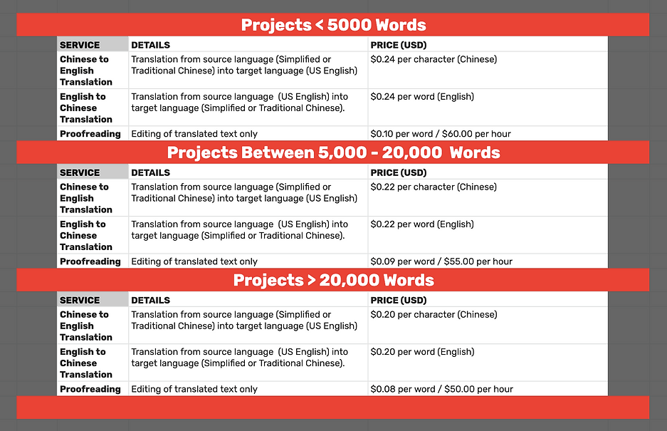 Our Technical Translation Projects Pricing
