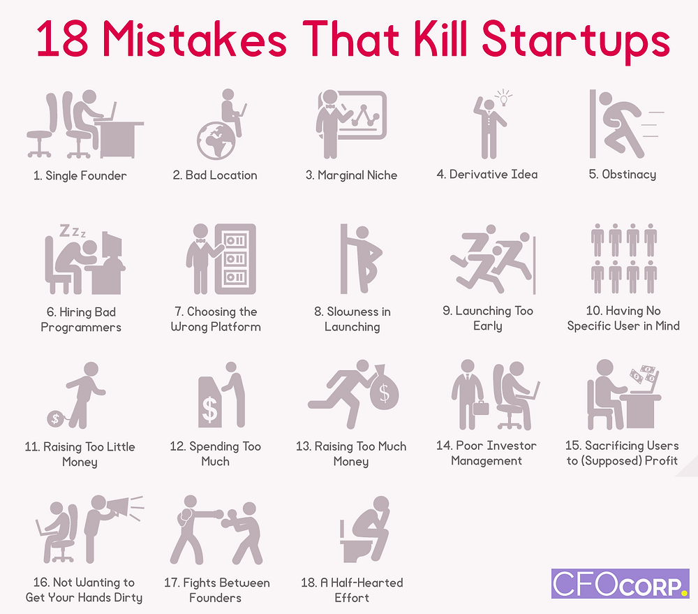 Mistakes that kill startups, start-up assistance
