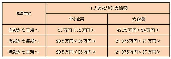 キャリアアップ助成金.png