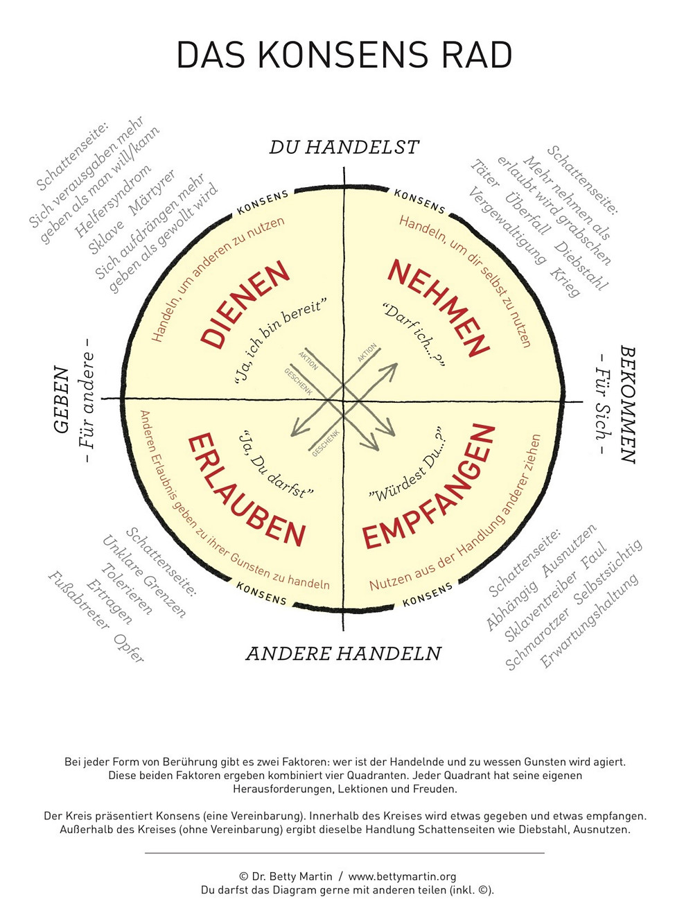 Das Wheel of Consent