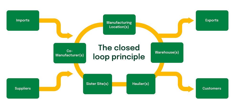 Closed Loop Principle v2.jpg