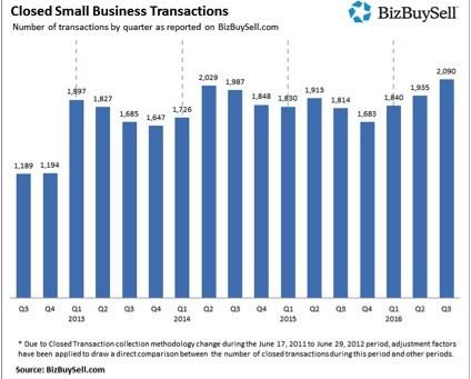 Third Quarter Small Business Transactions Jump
