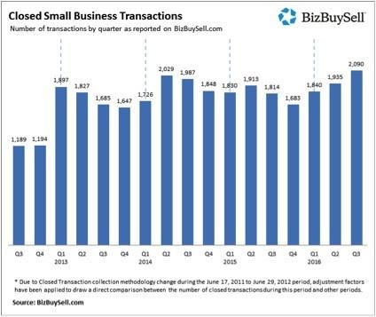 Mike Kelner - Vending Business Mergers, Sales & Valuations
