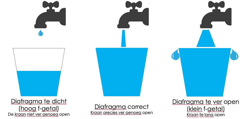 De invloed van het diafragma op de emmertjes analogie
