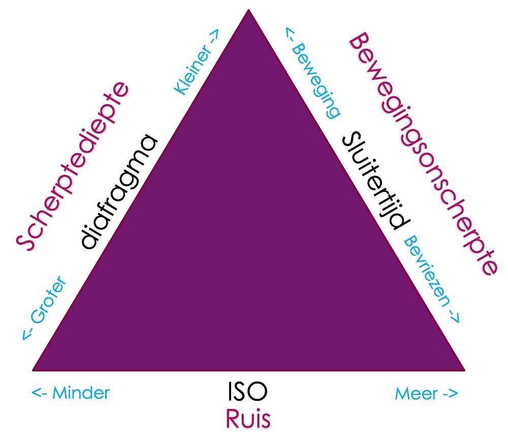 De invloed van de ISO op de ruis
