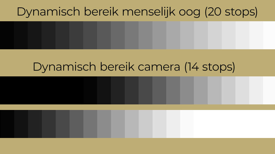 Het dynamisch bereik van het menselijk oog tov dat van een camera