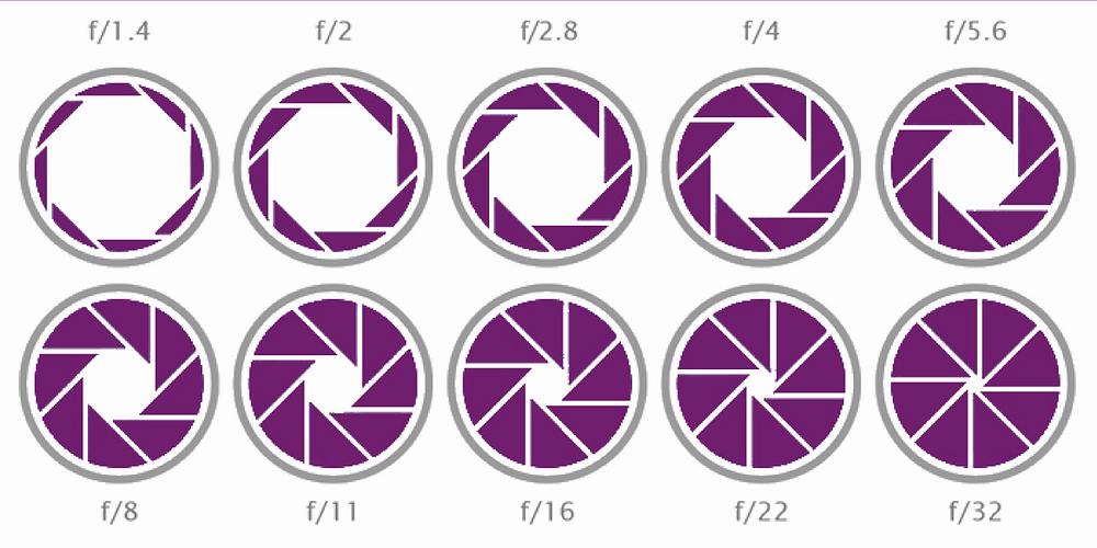 De diafragma openingen en hun ietwat rare f-getallen