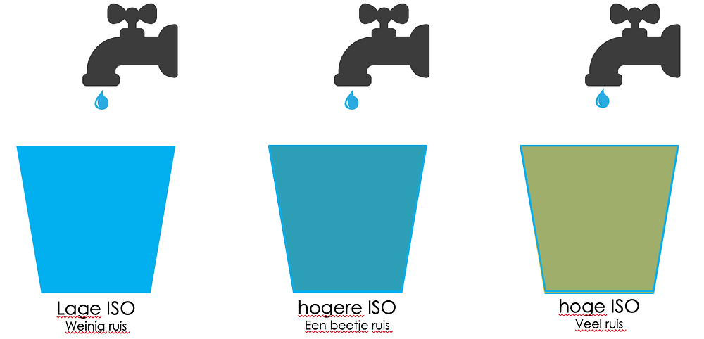 De invloed van ISO op de troebelheid van het water