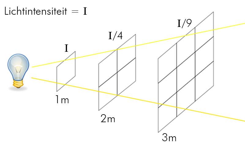 """De omgekeerde kwadraatsregel toont hoe snel licht """"afvalt"""""""