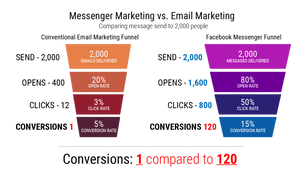 E-mail vs messenger marketing conversion rate