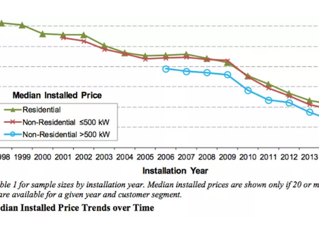 """""""The Cost of Solar, and the Price you Pay"""""""