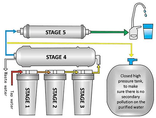reverse osmosis technology