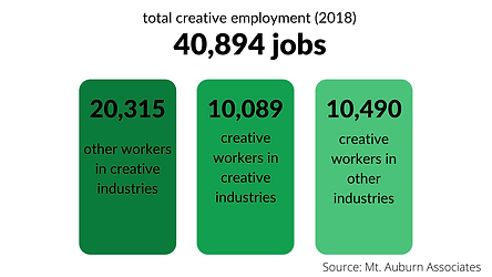 other workers in creative industries (1)