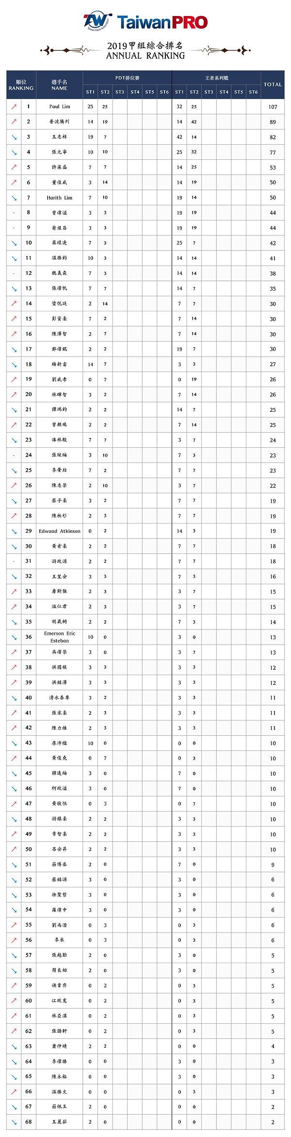 TaiwanPRO-年度排名-0604.jpg
