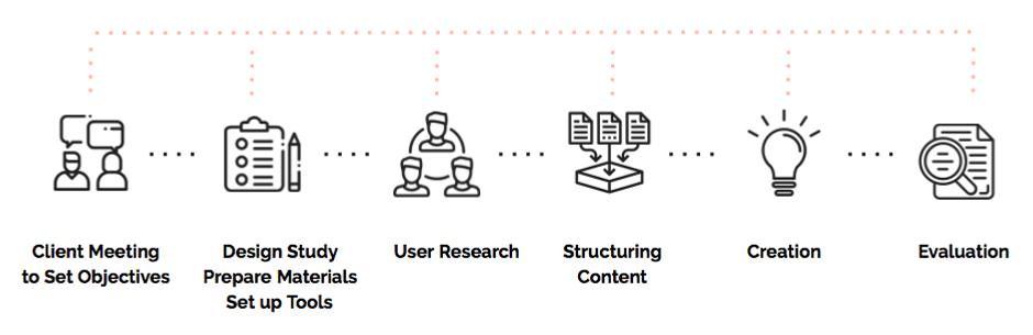 Methodology - description of a process