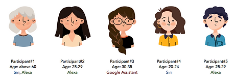 Drawing of research participants