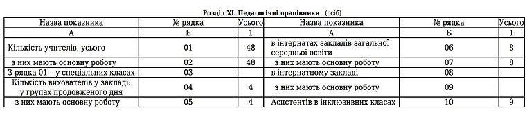 Кількість працівників 20-21.jpg