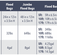 flood_bags_barriers_chart-600x382.png
