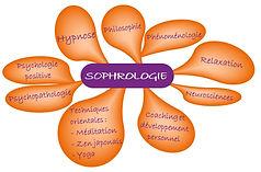 Influences-de-la-sophrologie.jpg