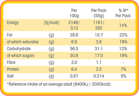 revised nutrition table_may19.png