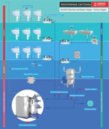 Вакуумные сточные системы