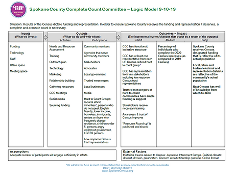 Spokane CCC Logic Model Screenshot.PNG