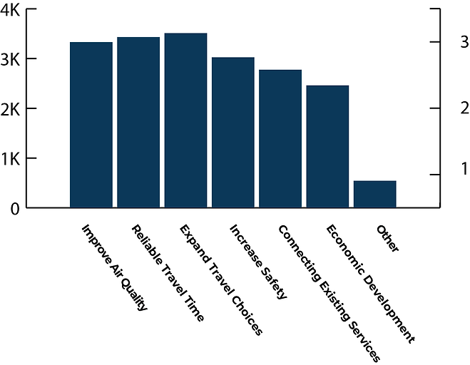 A bar graph displaying benefits of a Front Range passenger service by rank.