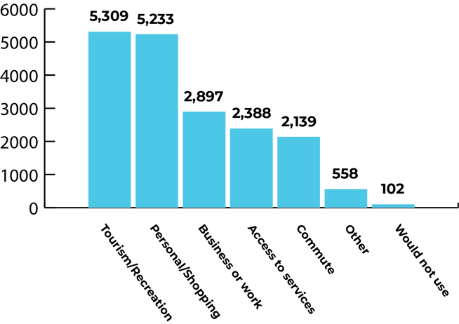 Bar graph of reasons for interest in a passenger rail service along the Front Range. The reasons from most to least popular are Tourism/Recreation, Personal/Shopping, Business or work, Access to services, Commute, Other, and Would not use
