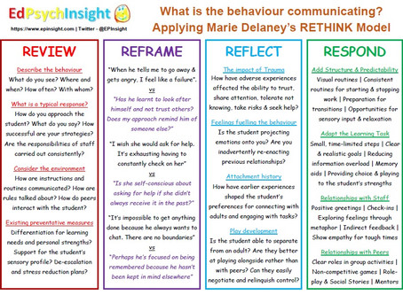 What is the behaviour communicating? The RETHINK Model