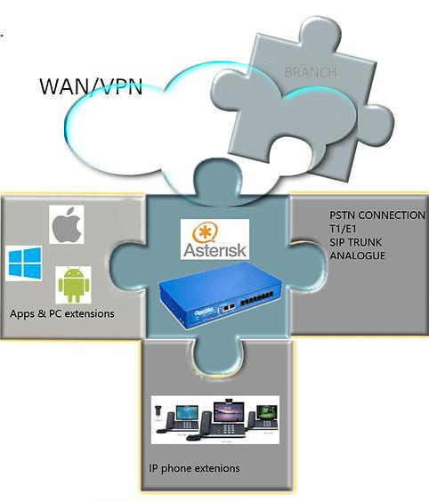 IPPBX Overview