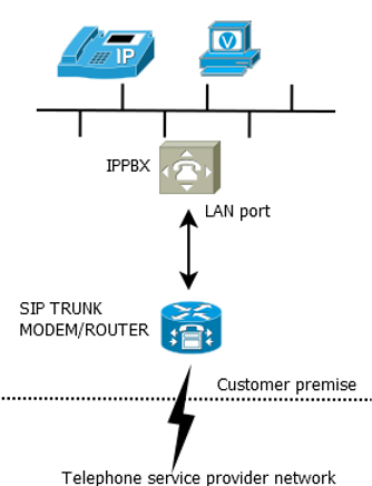 simple-sip-trunk-connection.png