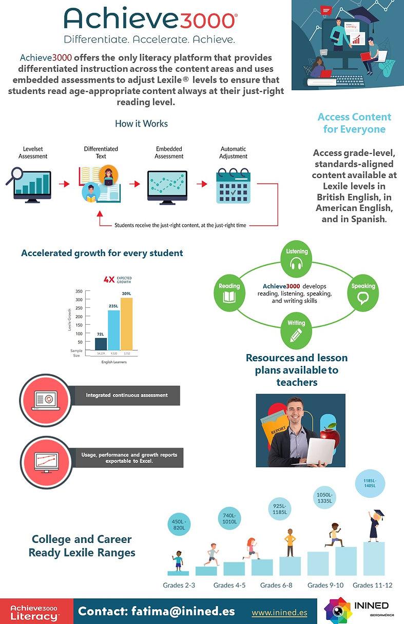 Infografía Achieve3000 Literacy - Inglés