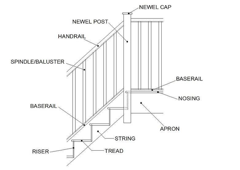 multiturn-staircase-terminology.jpg