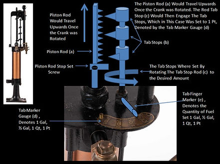 How the curbside gas pump works