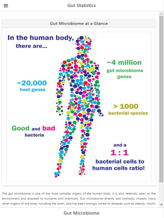 Understanding your Gut Microbiome