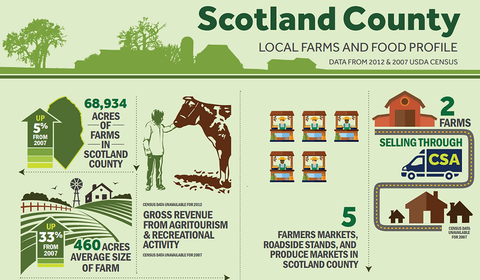 Scotland County infographic.png