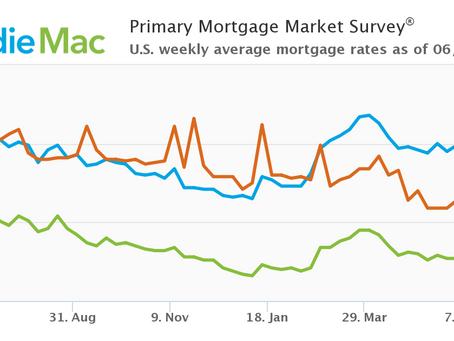 Mortgage Rates Continue To Decrease: June 17, 2021