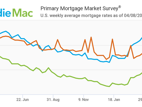 Mortgage Rates Drop: April 8, 2021
