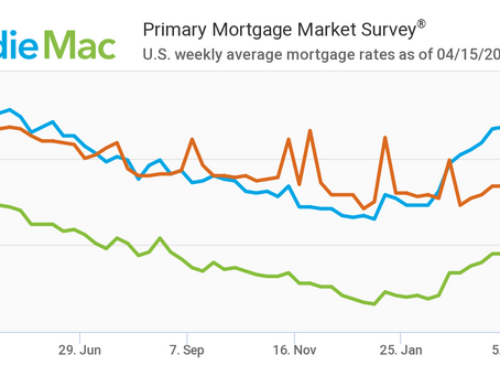 Mortgage Rates Move Lower: April 15, 2021