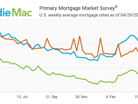 Mortgage Rates Stay Under Three Percent: April 29, 2021