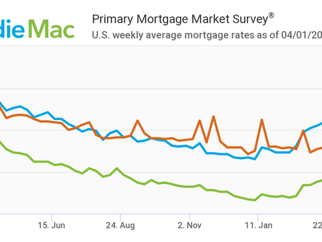 Mortgage Rates Little Changed: April 1, 2021