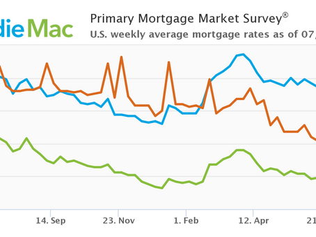 Mortgage Rates Inch Down: July 1, 2021