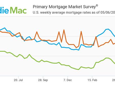 Mortgage Rates Decrease: May 6, 2021