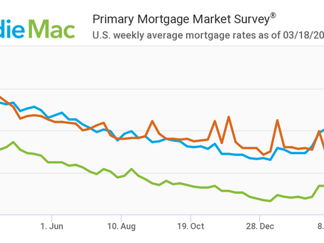 Mortgage Rates Continue To Inch Up: March 18, 2021