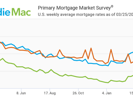 Mortgage Rates Jump Up:  March 25, 2021